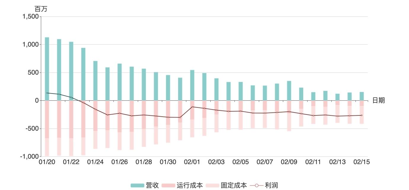 三大航每日收入和支出,2020/1/20-2020/2/15