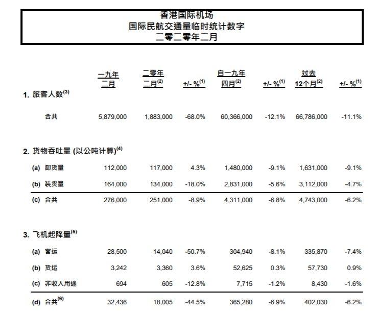 香港国际机场2月客运量同比降68% 预计3月将继续下降