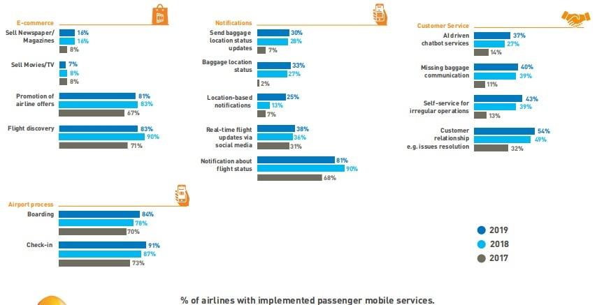 图:航空公司在旅程提供的APP服务