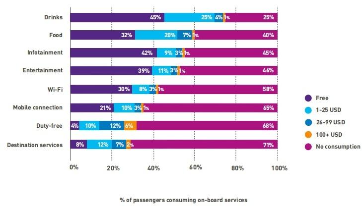旅客机上消费行为调查