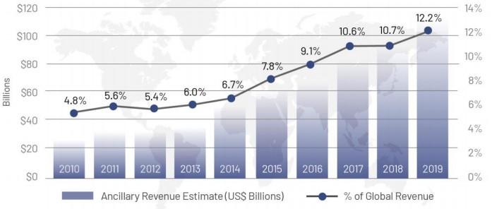 2012-2019全球航司的辅助收入增长情况