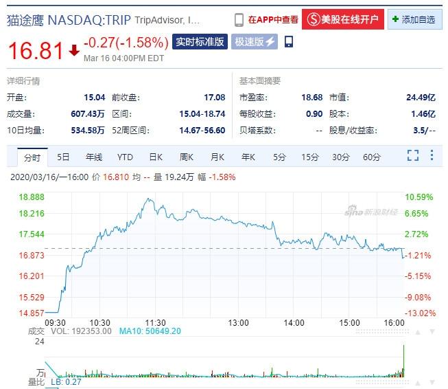 TripAdvisor股价走势图