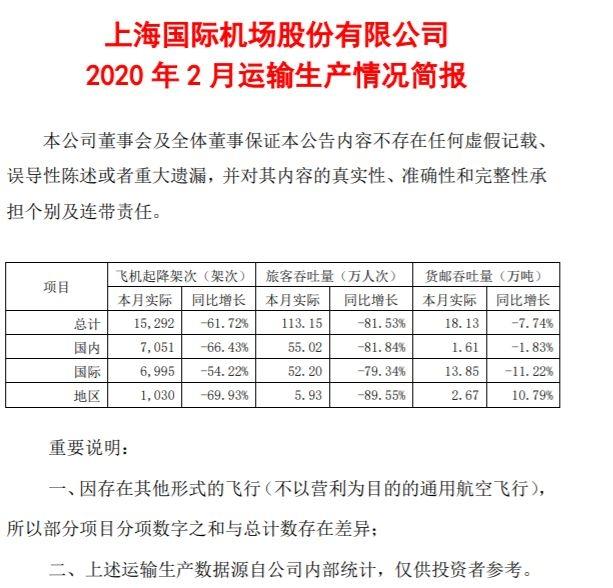 上海机场:2月旅客吞吐量113.15万人次 同比下降81.53%