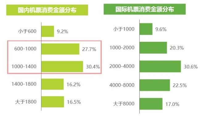2018年中国商旅人士平均每次出行的消费金额分布来源:携程商旅、艾瑞咨询