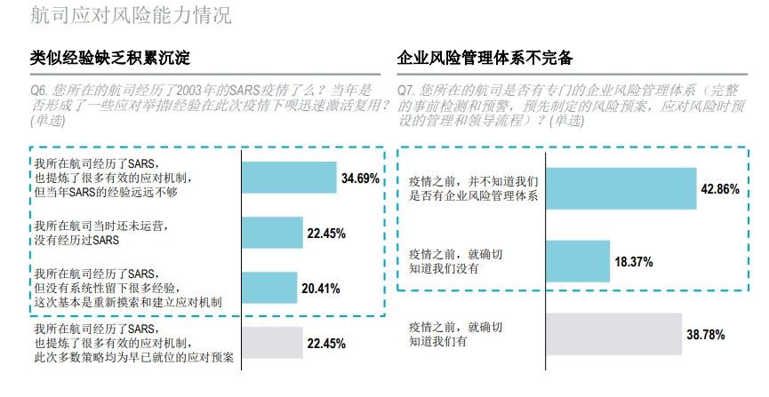 资料来源:《2020新冠疫情下中国航司应对举措及关心议题调研问卷》;罗兰贝格