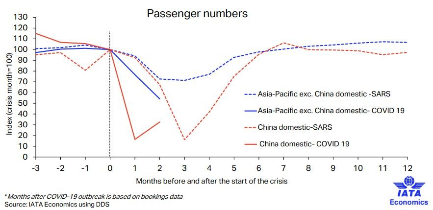 民航早报:IATA称中国国内航空市场或处于拐点