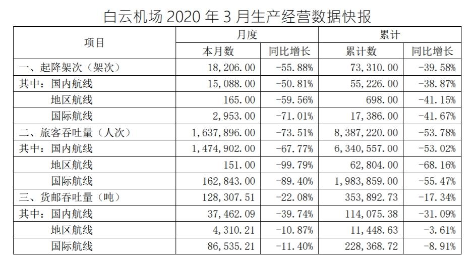 白云机场3月份旅客吞吐量同比下降73.51%