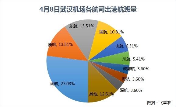 武汉机场8日零时复航 这些地区及航司的航班最多