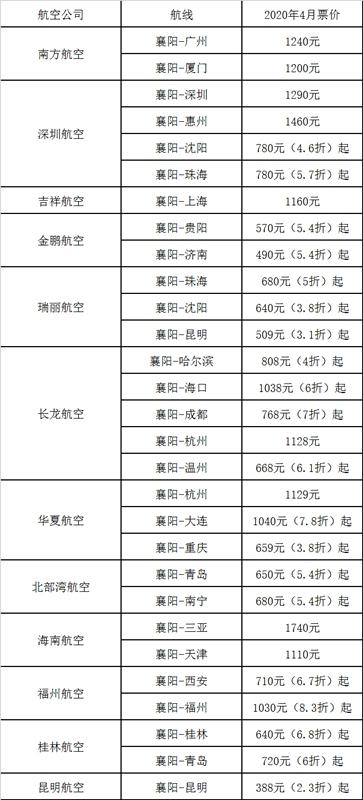 襄阳机场供图