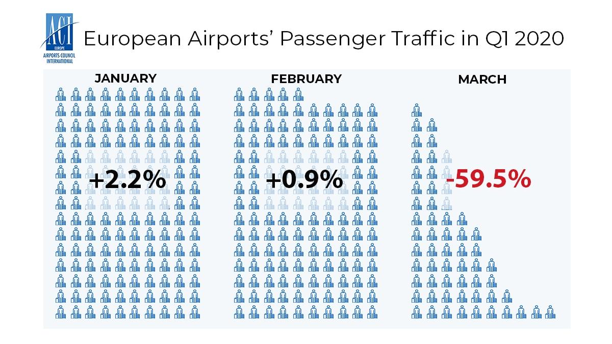 欧洲机场一季度各月增长情况