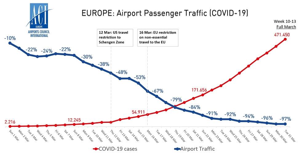 3月,欧洲机场客流量与新冠病毒病例走势图