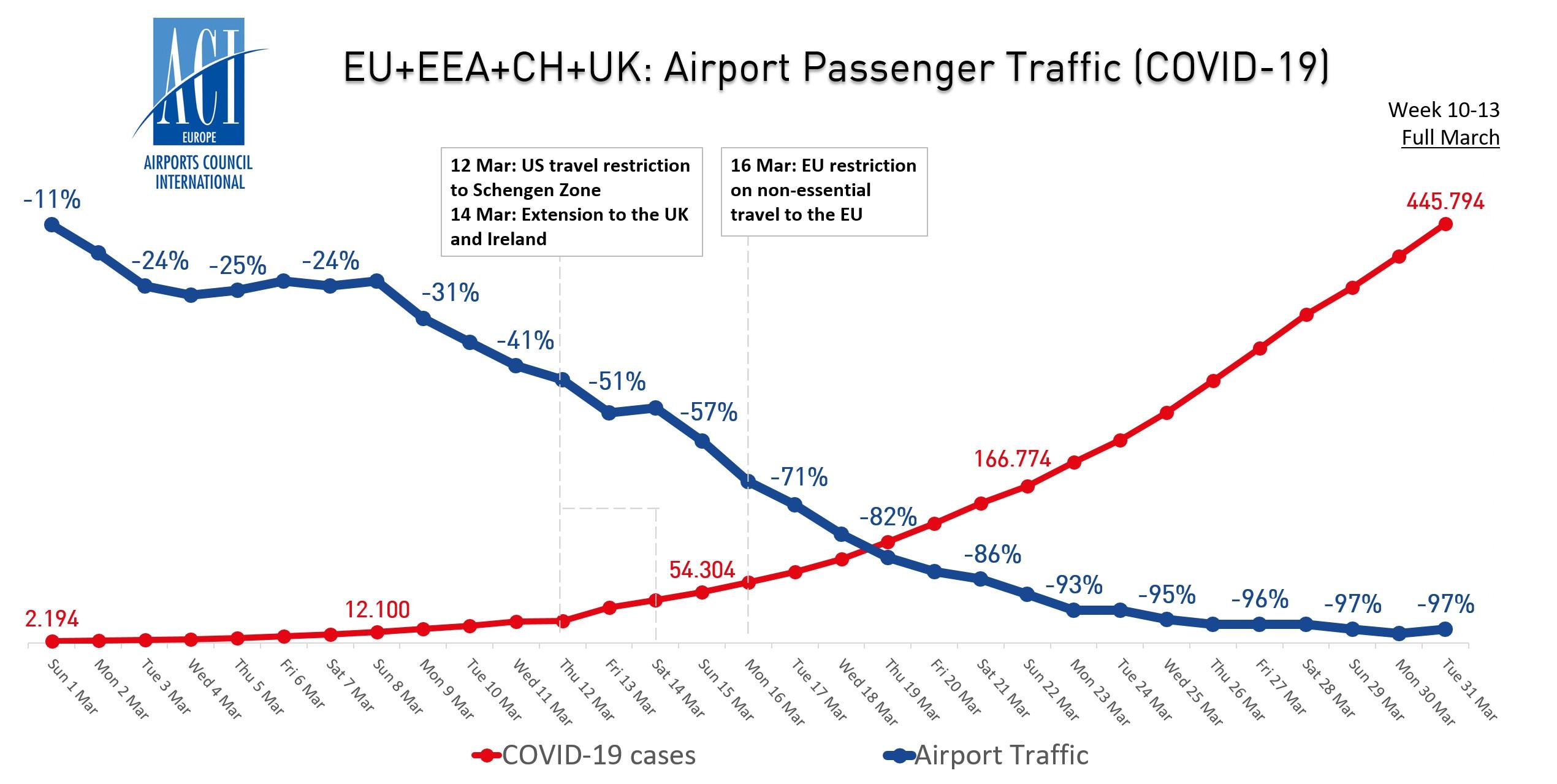 欧盟+欧洲经济区+瑞士+英国机场客流量与新冠病毒病例走势图