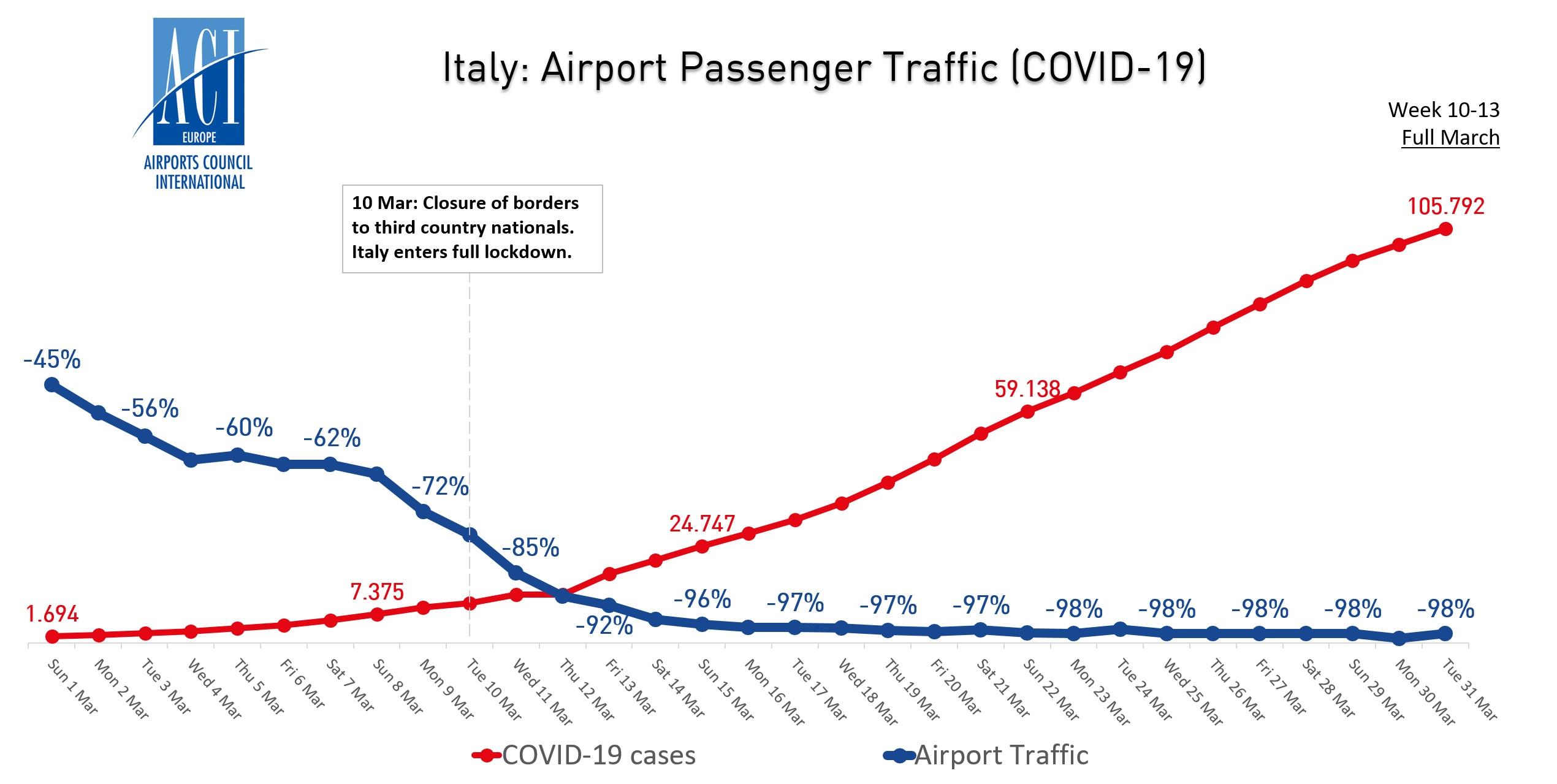 意大利机场客流量与新冠病毒病例走势图