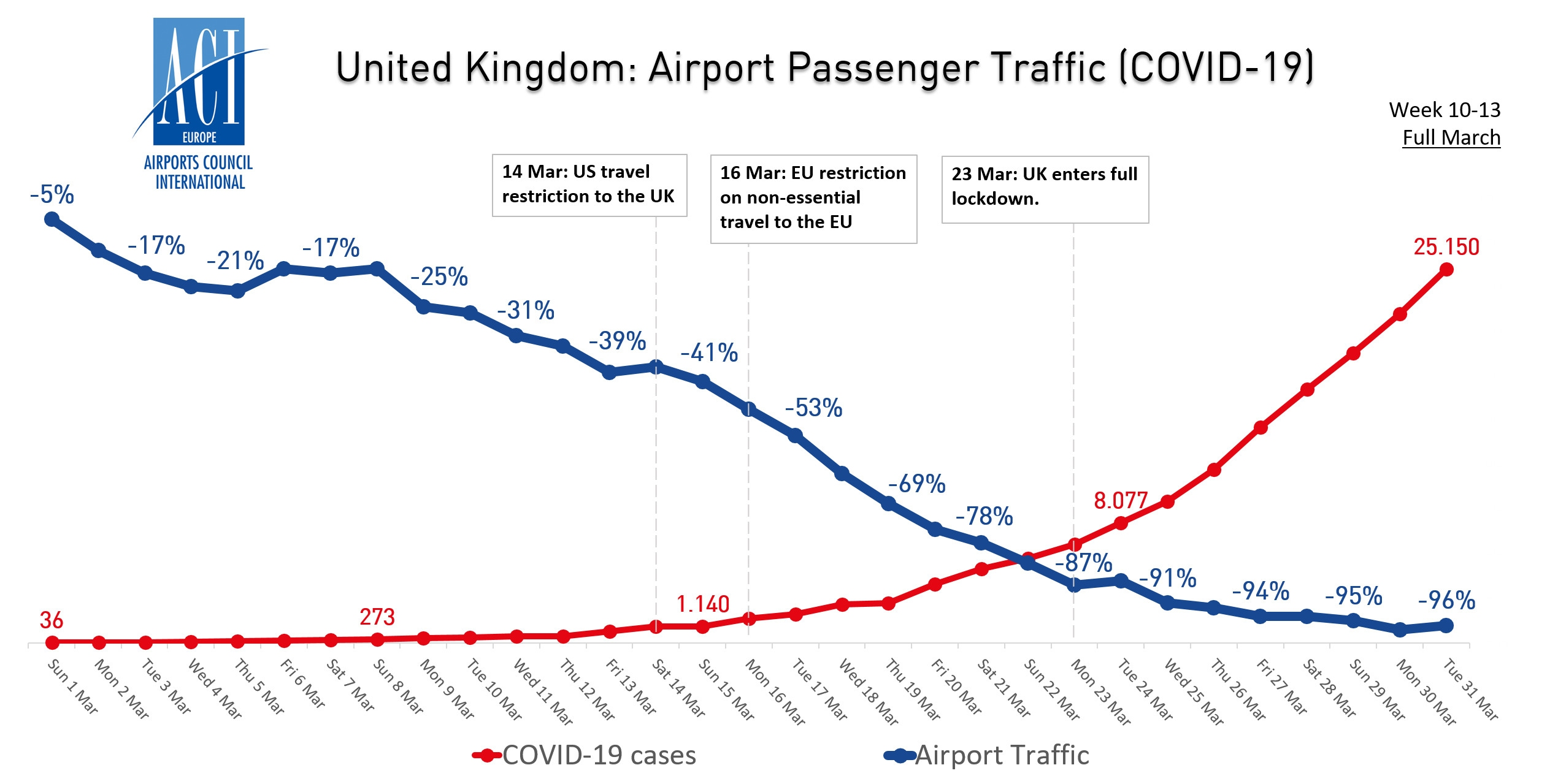 英国机场客流量与新冠病毒病例走势图