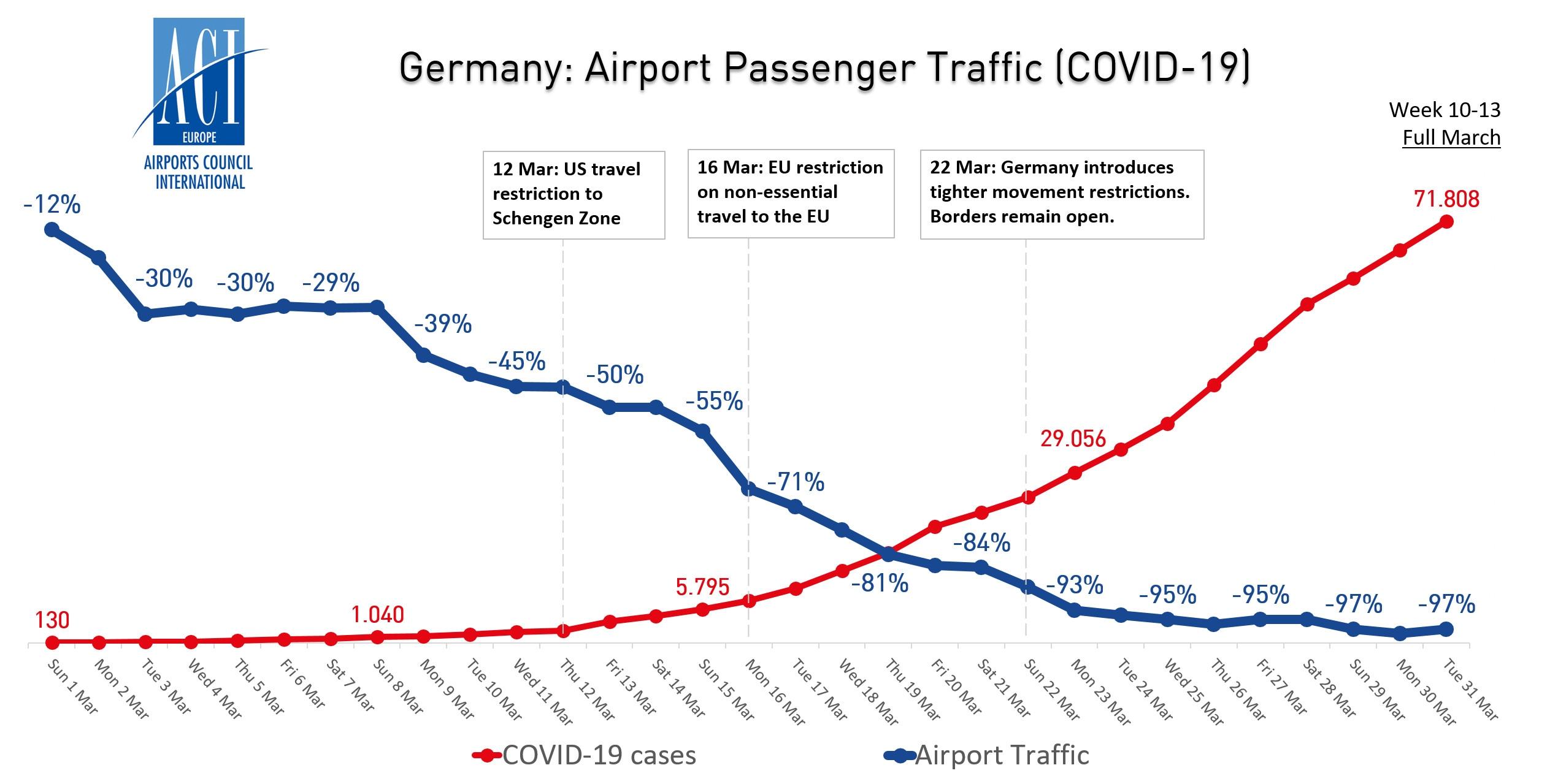 德国机场客流量与新冠病毒病例走势图