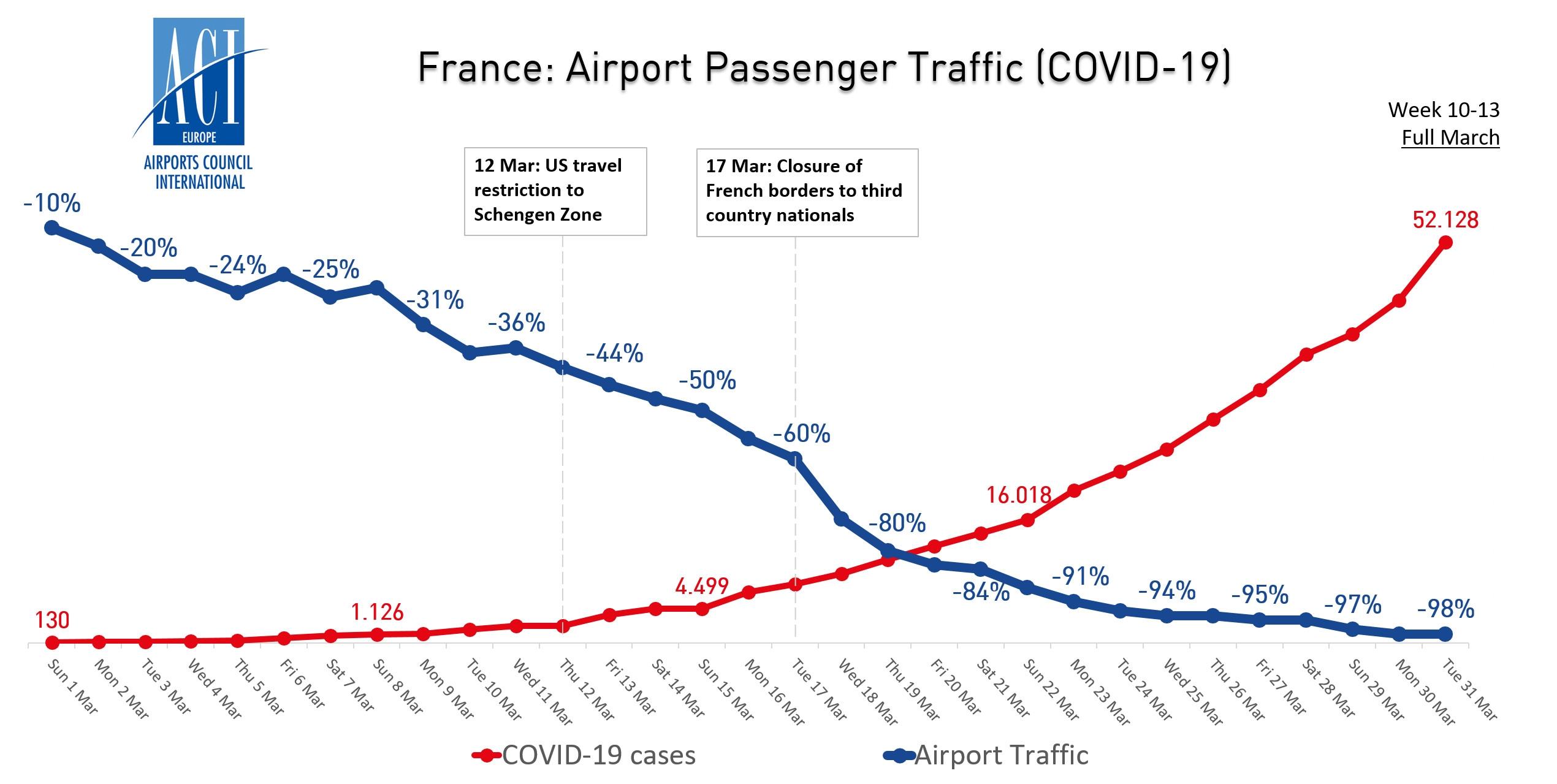 比荷卢经济联盟机场客流量与新冠病毒病例走势图