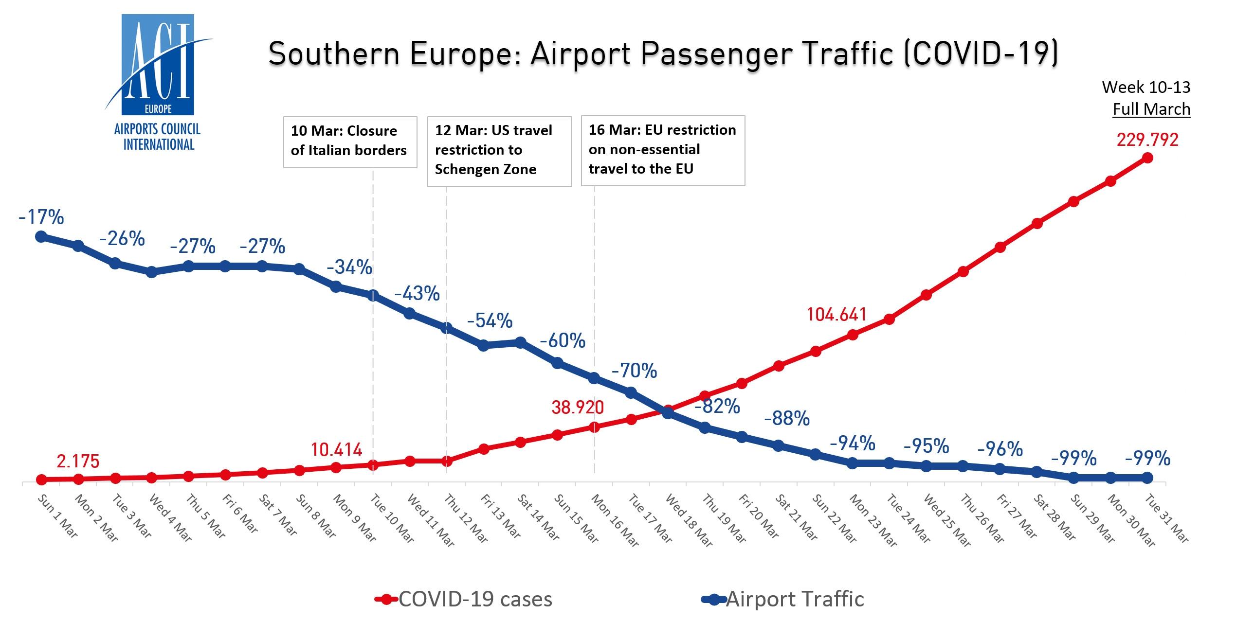 南欧机场客流量与新冠病毒病例走势图