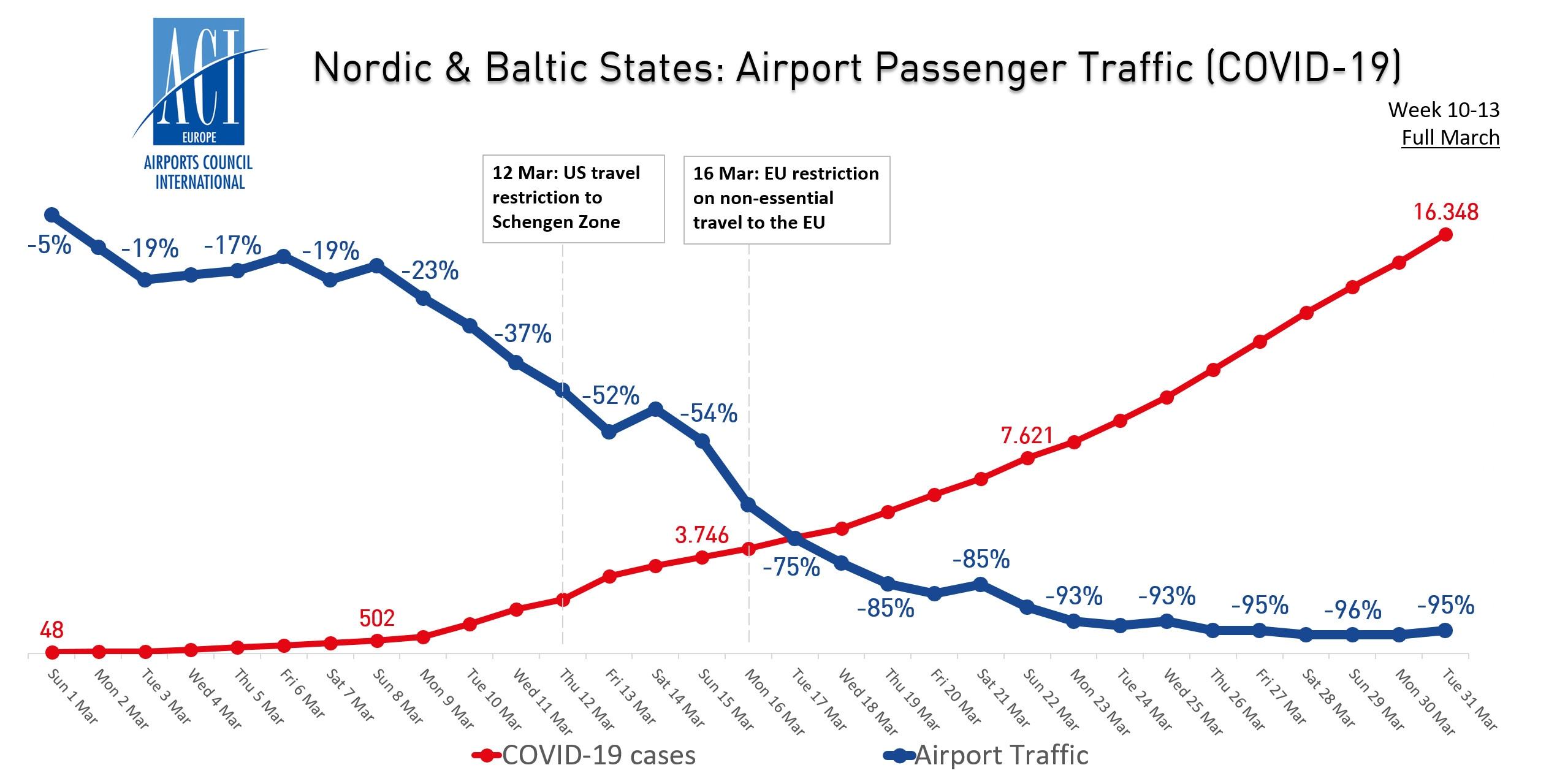 北欧与波罗的海国家机场客流量与新冠病毒病例走势图