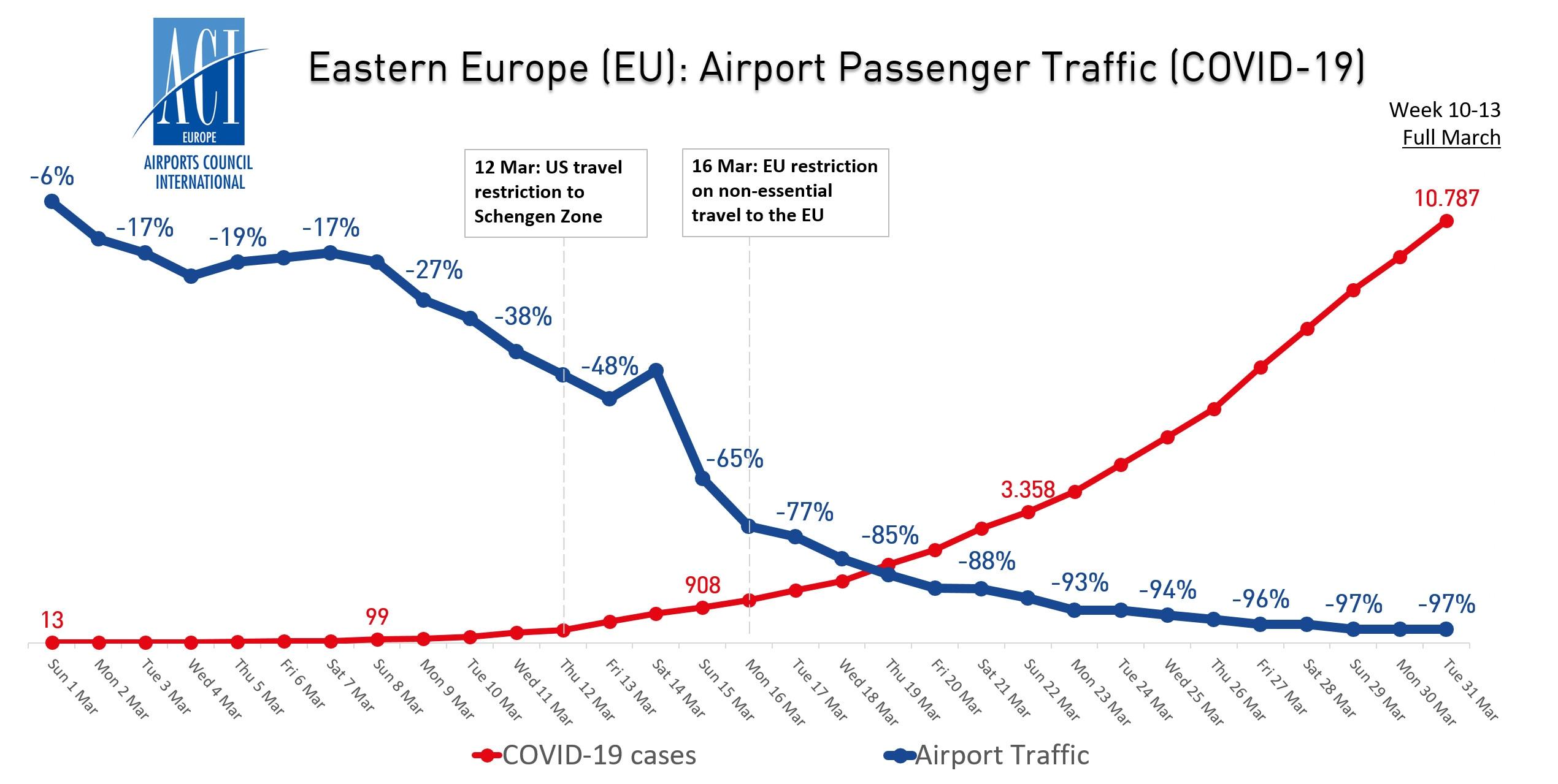 东欧机场客流量与新冠病毒病例走势图