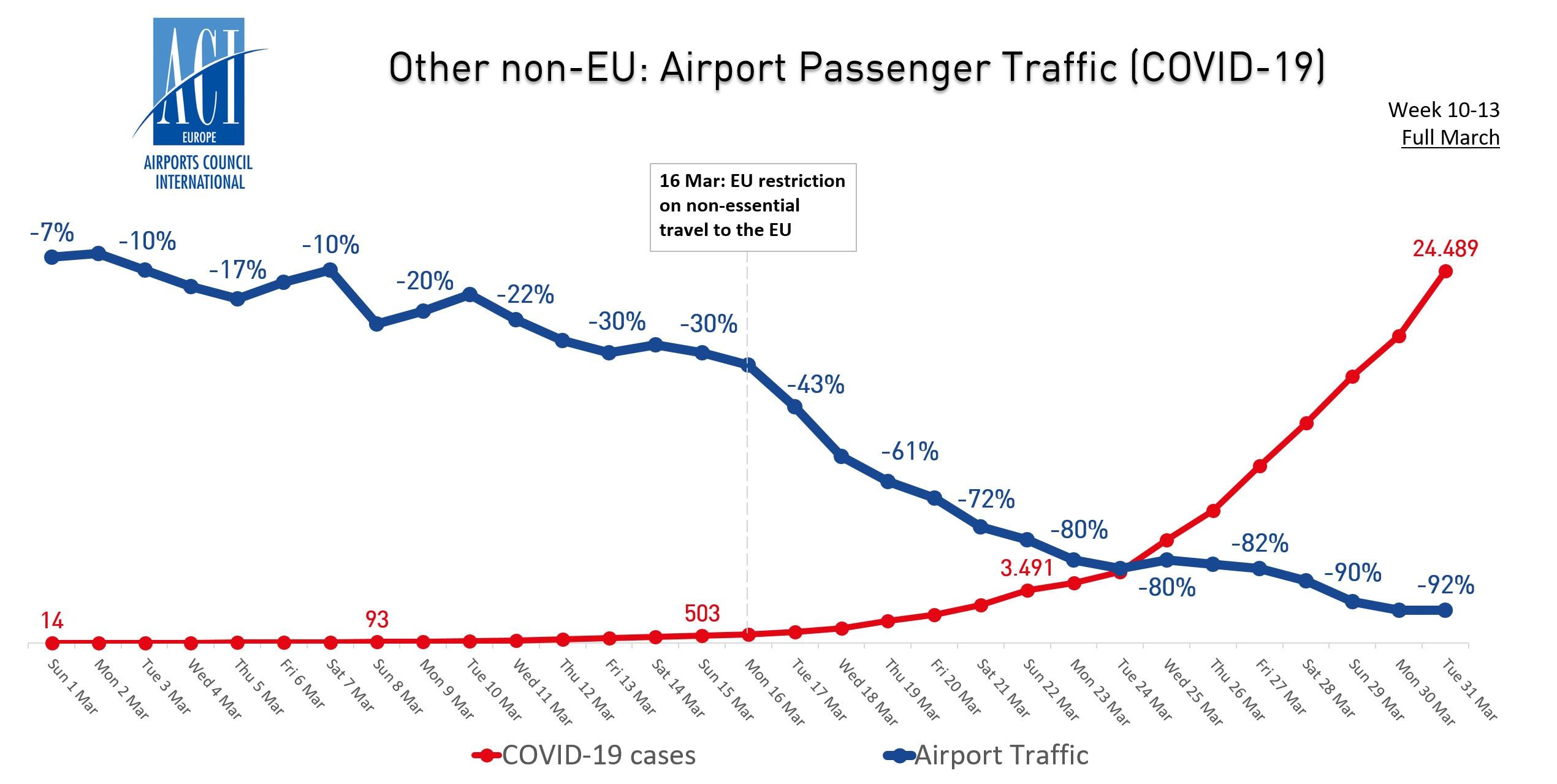 其它非欧盟机场客流量与新冠病毒病例走势图