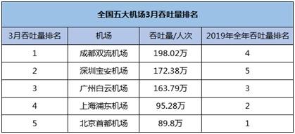 数据来源:上市公司公告、民航局数据