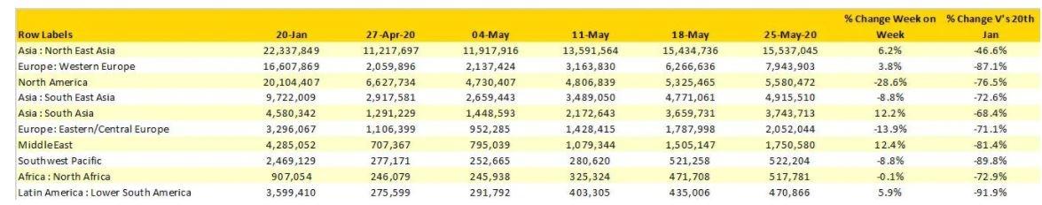 2020年1月20日至5月10日定期航班运力(按区域划分)来源:OAG
