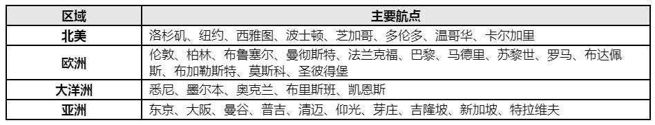 """海南航空""""客改货""""各大洲主要航点"""