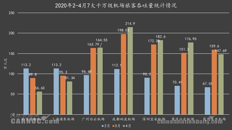 图3:2020年2-4月7大千万级机场旅客吞吐量统计表 制图:民航资源网 数据:各机场年报