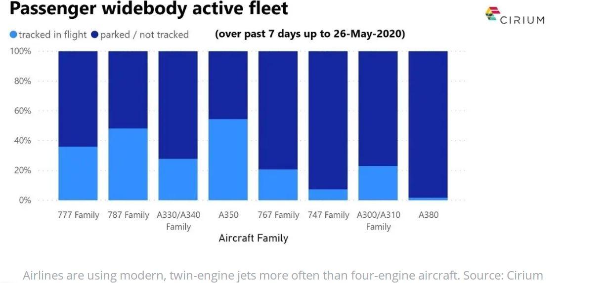 过去一周飞机利用率