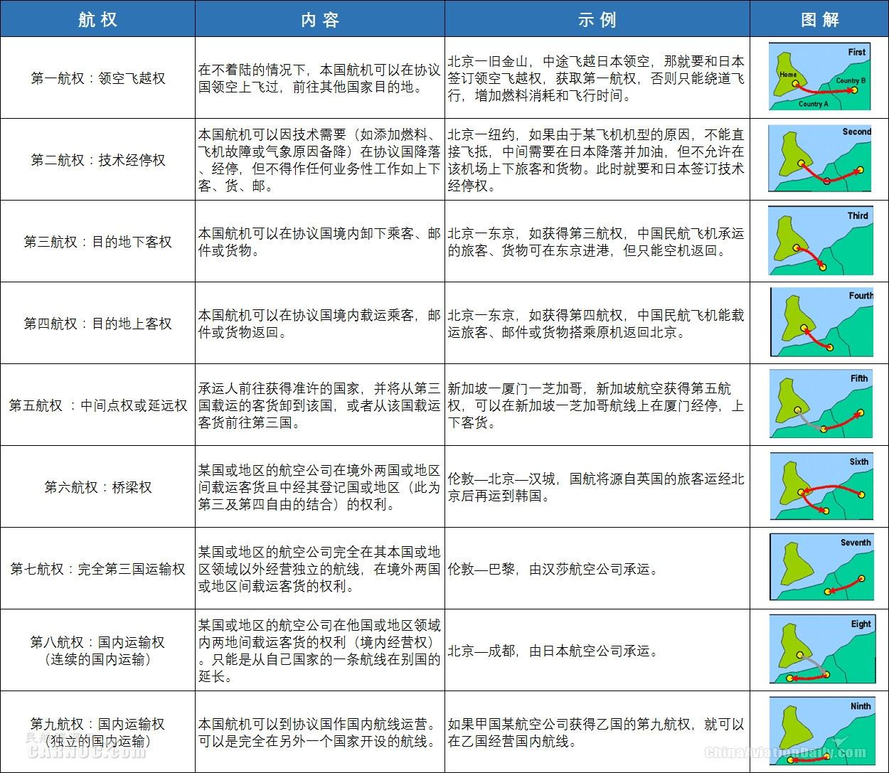 资料来源:中国民航局官网。制表:民航资源网