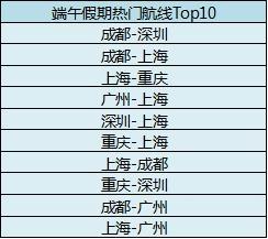 去哪儿网平台上端午假期热门航线Top10