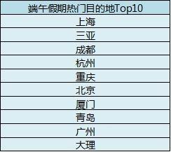 去哪儿网平台上端午假期热门目的地Top10