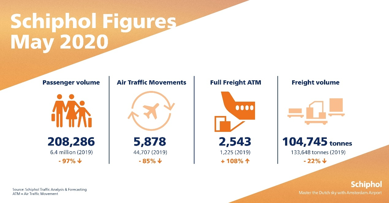 5月史基浦机场货运航班量同比增108%
