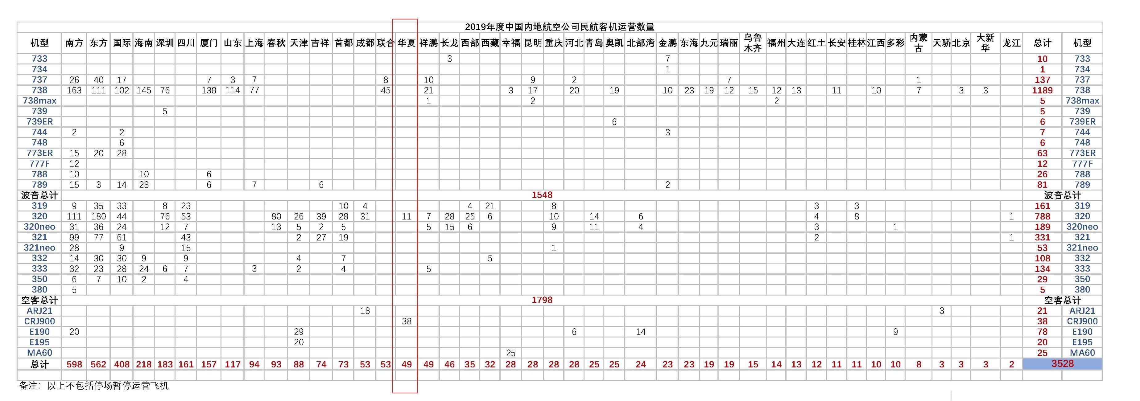 华夏航空机队规模处于国内航司的上半区(数据来源:民航休闲小站)