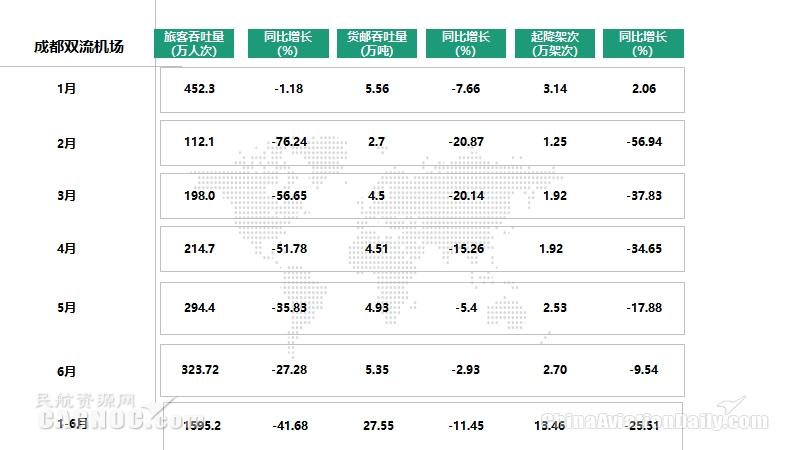 成都双流机场1-6月旅客吞吐量、货邮吞吐量、起飞架次统计表  数据来源:民航资源网