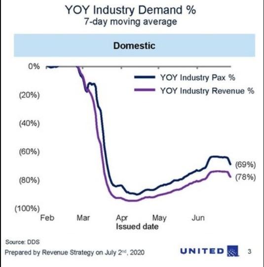 美国国内航班机票销售的下降情况