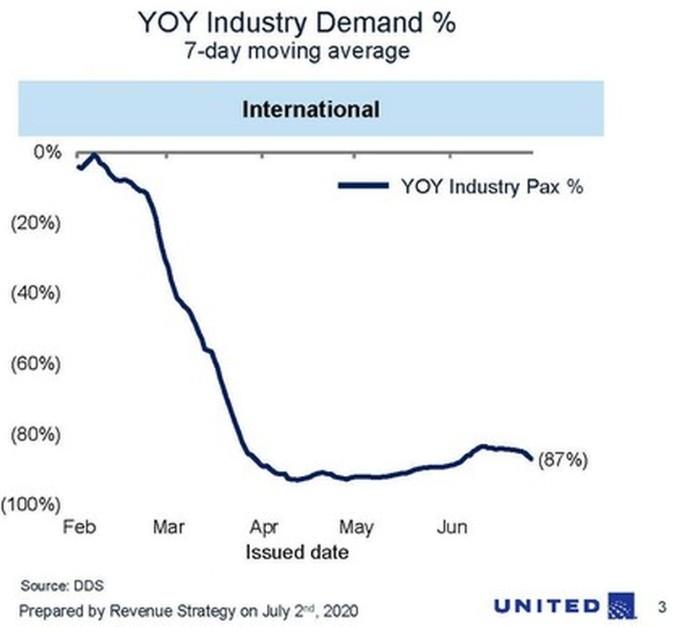 购买国际机票的乘客数量的下降情况