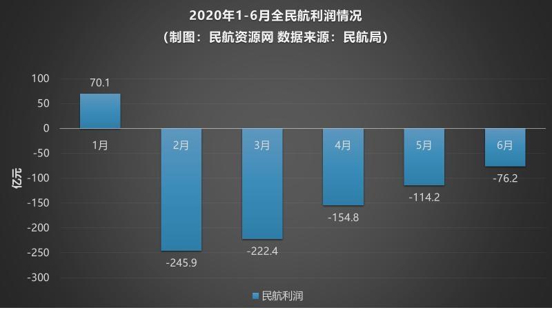 2020年1-6月全行业各月利润情况