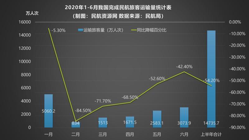 2020年1-6月我国完成民航旅客运输量统计表