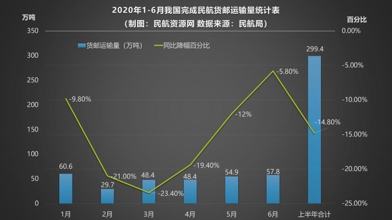 2020年1-6月全行业共完成货邮运输量统计表