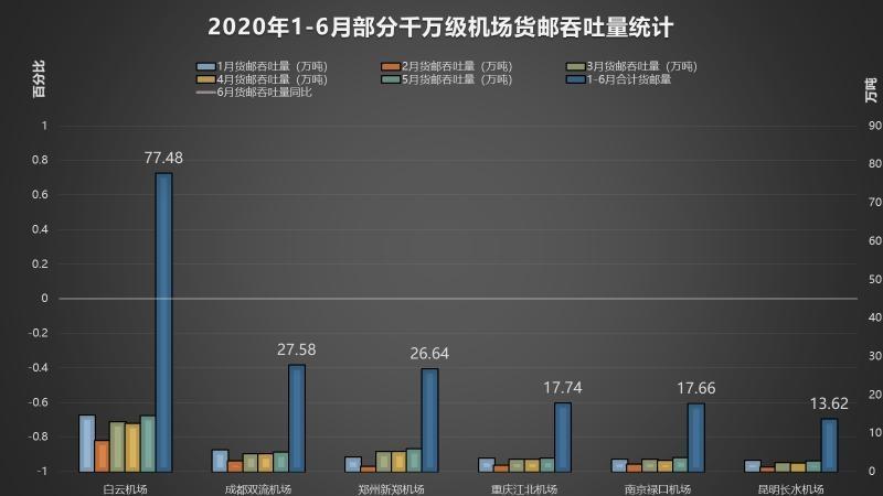 据不完全统计2020年1-6月部分千万级机场共完成货邮运输量统计表