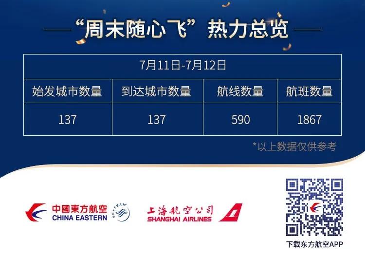 """东航公布了""""随心飞""""第三个周末(7月11-12日)的热力指数"""