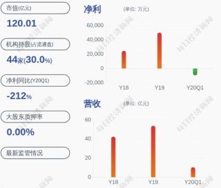 華夏航空:預計上半年凈利潤為678~875萬元 同比降93.78%~95.18%
