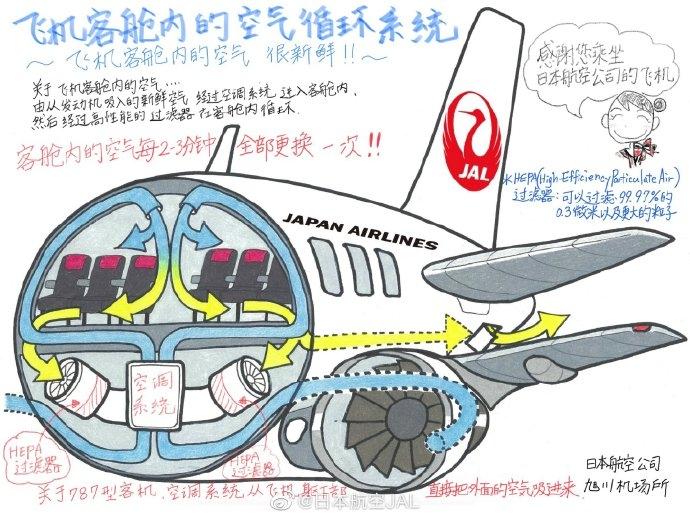 手绘图:飞机客舱是如何进行空气循环保证清洁的?