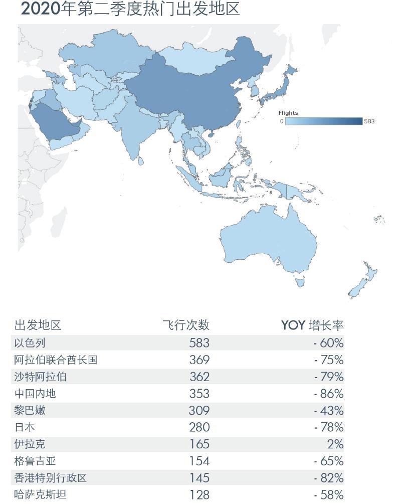 2020年第二季度热门出发地区 数据分析:亚翔航空,数据来源:WingX(采集自ADS-B和ATC信息)
