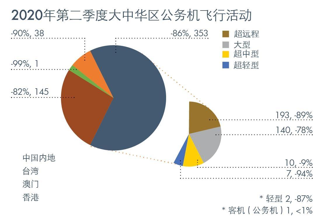 第二季度大中华地区公务机飞行活动
