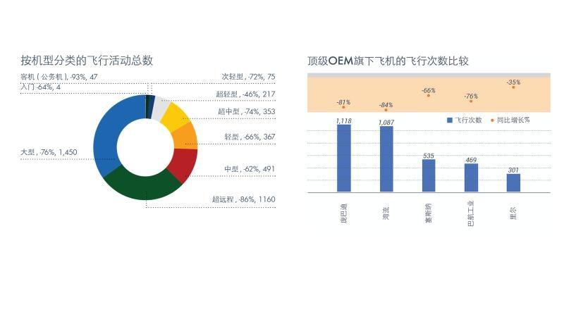 机型分类的飞行活动总数和各个飞机制造商旗下的飞行次数比较 数据分析:亚翔航空,数据来源:WingX(采集自ADS-B和ATC信息)