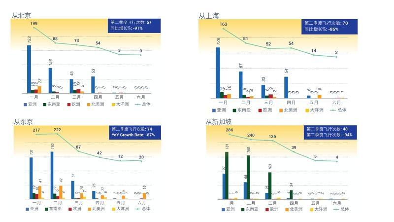 第二季度北京、上海、东京、新加坡等热门出发城市飞行活动 数据分析:亚翔航空、数据来源:WingX(采集自ADS-B和ATC信息)