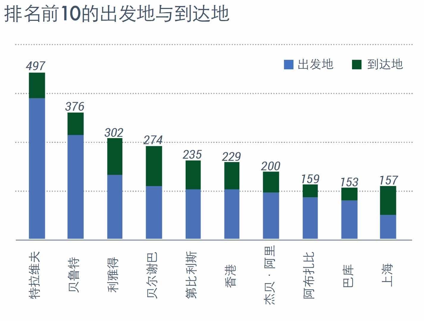 排名前十的出发地和目的地 数据分析:亚翔航空,数据来源:WingX(采集自ADS-B和ATC信息)