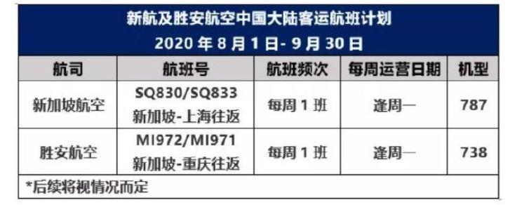 新航及胜安航空未来两月仍仅保持每周一班重庆和上海航点